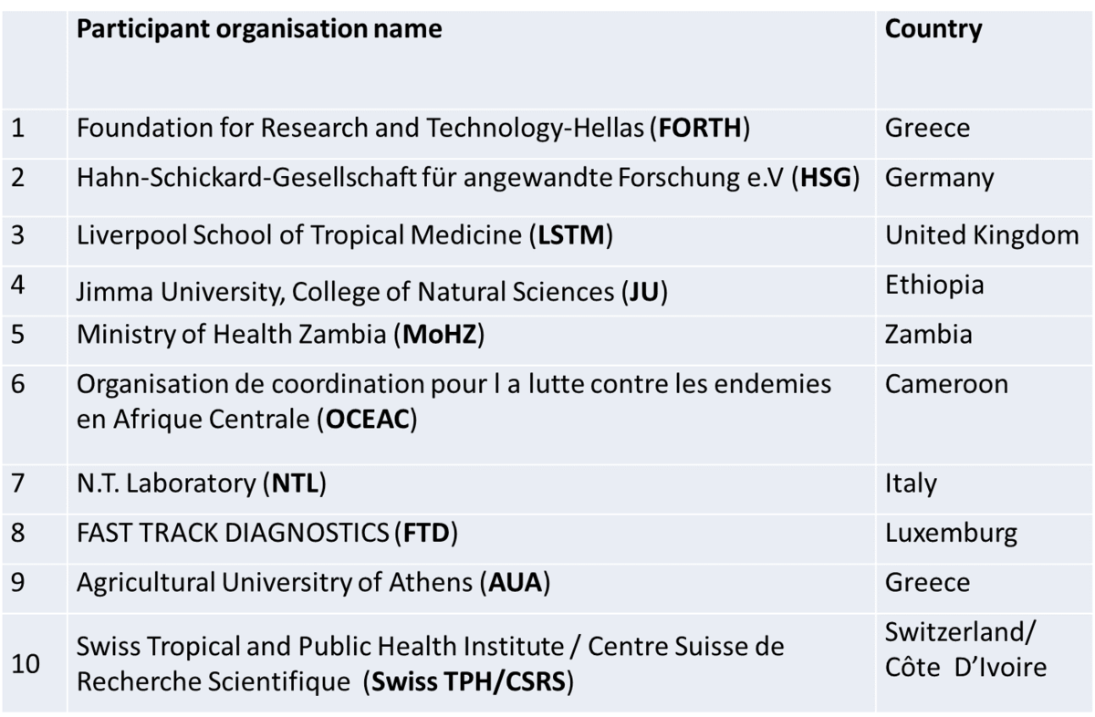 Organisations contributing to the DMC-MALVEC project and their country affiliation.